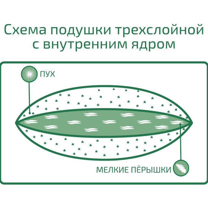 Схема трехслойной подушки